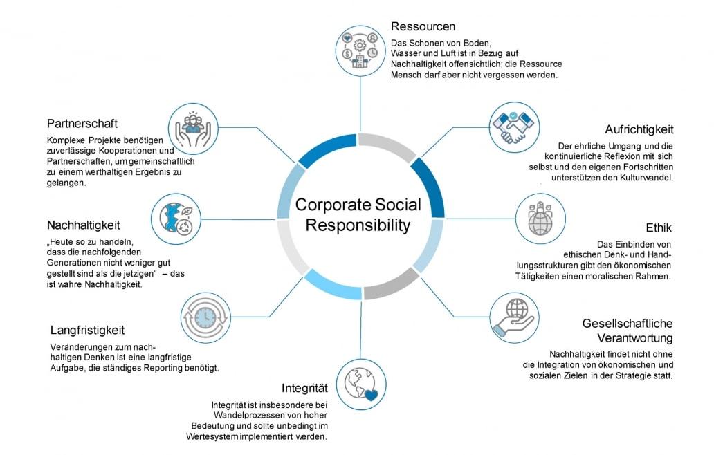 grafik-nachhaltigkeit-fourmanagement